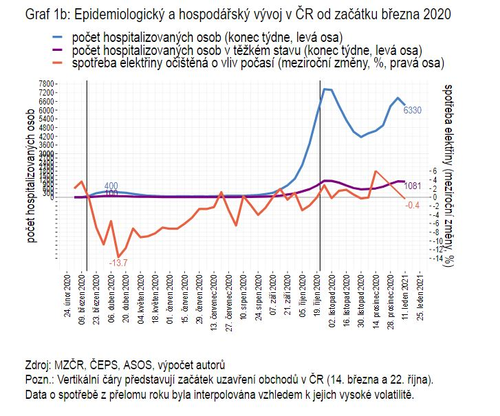 Epidemiologický a hospodářský vývoj ČR od března 2020