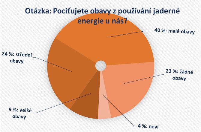 Obavy z jaderné energie, průzkum veřejného mínění