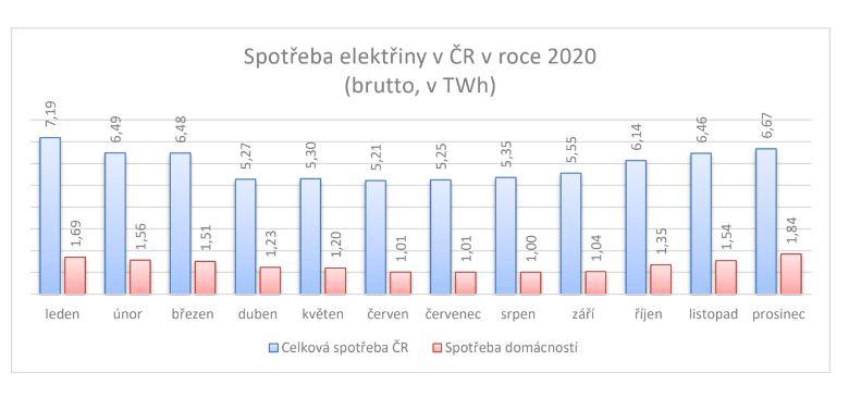 Spotřeba elektřiny v roce 2020