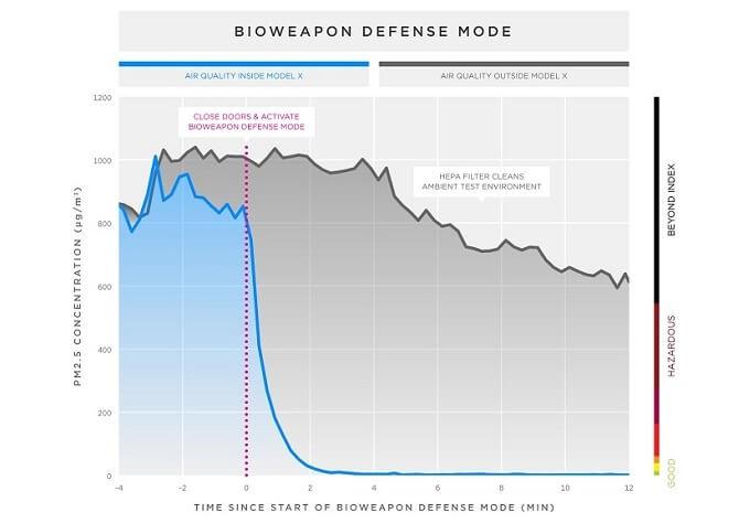 ochrana díky biohazard defense mode u Tesla Modelů X