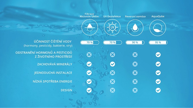 porovnání technologií na čištění vody