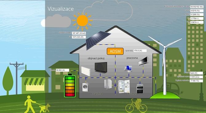 visualizace inteligentní elektrické sítě