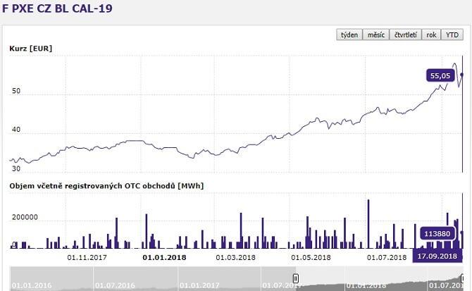 vývoj cen elektřiny na burze PXE