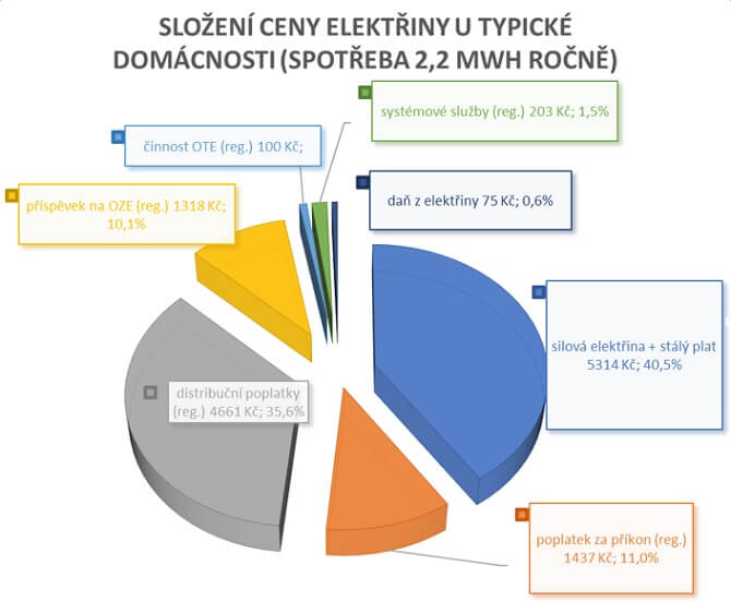 složení ceny elektřiny u typické domácnosti
