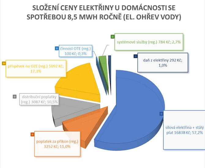 složení ceny elektřiny při ohřevu vody