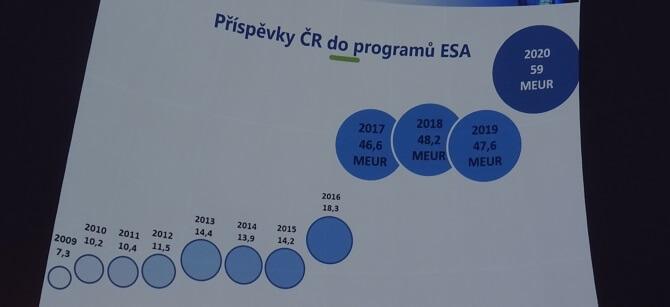 Příspěvky ČR do ESA