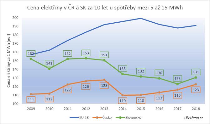 srovnání českých a slovenských cen elektřiny při vysoké spotřebě