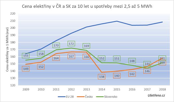 ceny elektřiny v ČR a na Slovensku u domácností, které elektřinou ohřívají vodu