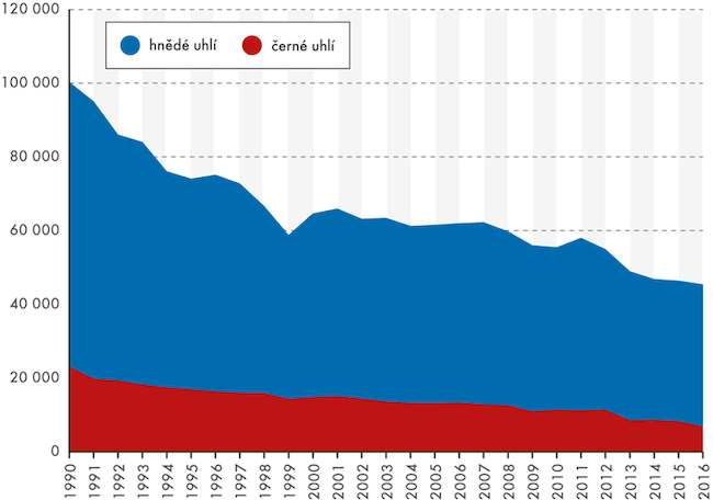 Spotřeba hnědého a černého uhlí v Evropě i ČR nadále klesá.