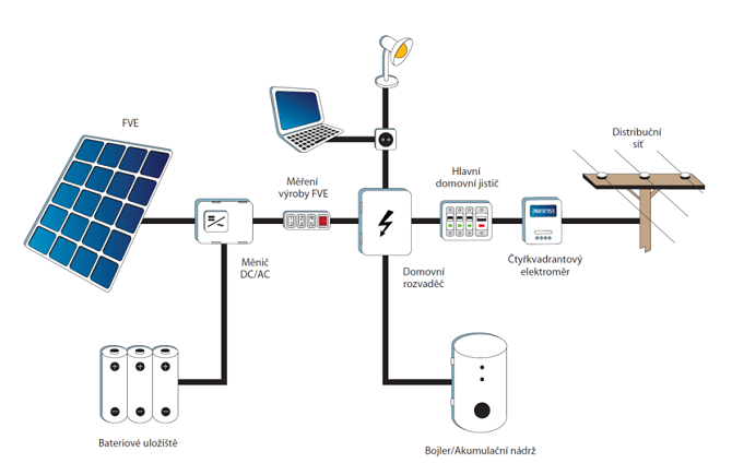 Schéma fotovoltaické alakterárny s akumulací do baterií.
