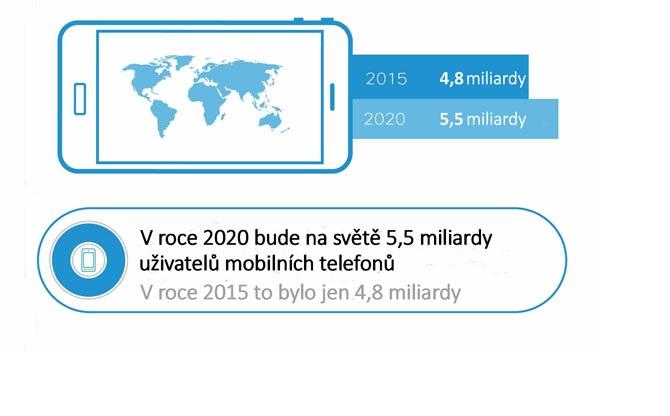 Graf společnosti Cisco zobrazuje počet lidí, kteří vlastní mobilní telefon.