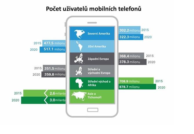 Kolik uživatelů mobilních telefonů se nachází na jednotlivých kontinentech?
