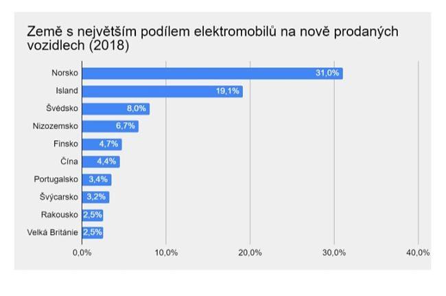Graf zemí s největším podílem elektromobilů.