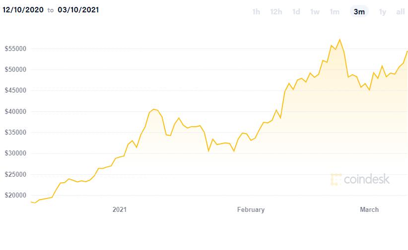 Cena bitcoinu podle Coindesk