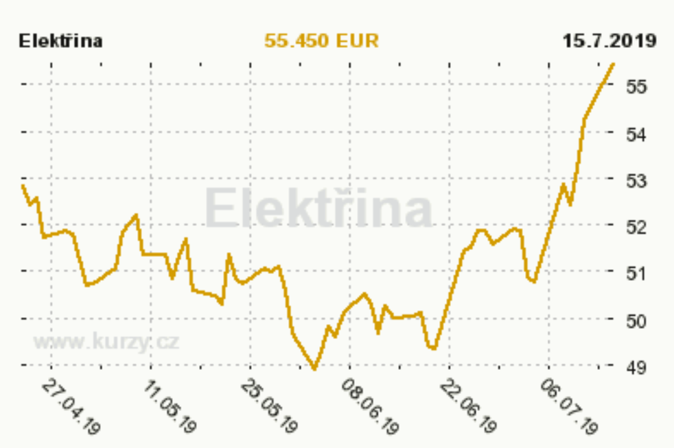 Ceny elektřiny na burze