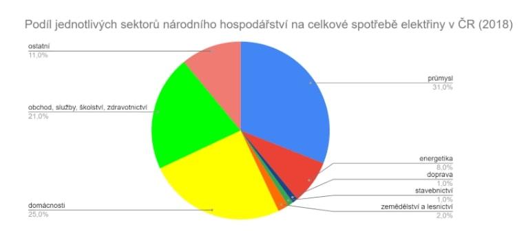 Podíl jednotlivých sektorů národního hospodářství