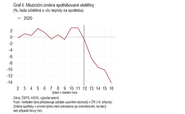 Graf: Meziroční změna spotřebované elektřiny