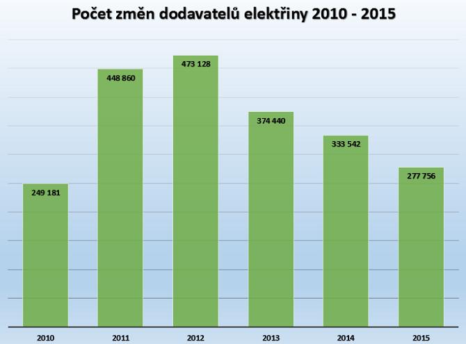 Počet změn dodavatelů elektřiny v posledních letech klesá.