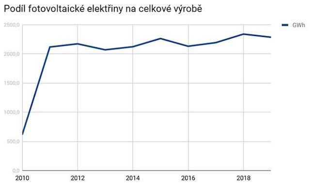 Podíl výroby fotovoltaické elektřiny na celkové výrobě elektřiny v ČR
