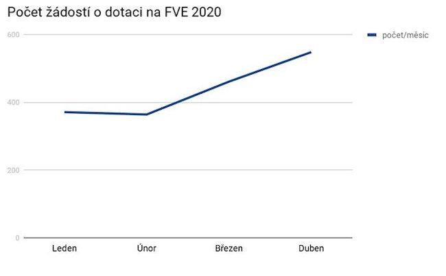 Počet žádostí o dotaci na systém FVE v programu Nová zelená úsporám