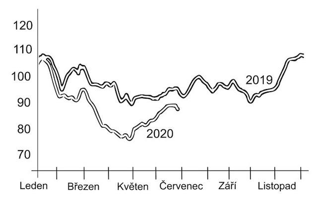 CO2 v atmosféře proti minulému roku 2019 výrazně kleslo