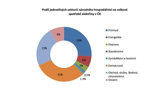 Graf naznačuje, kolik energie spotřebují jednotlivé ekonomické sektory v Česku.