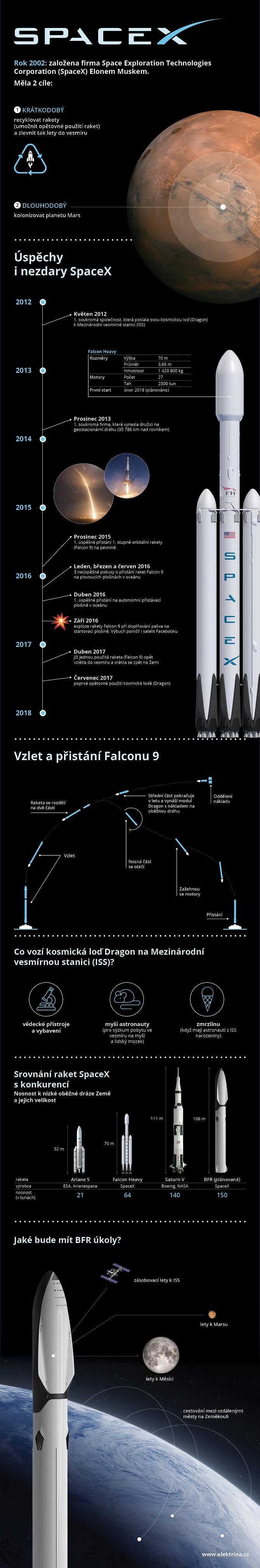 SpaceX infografika