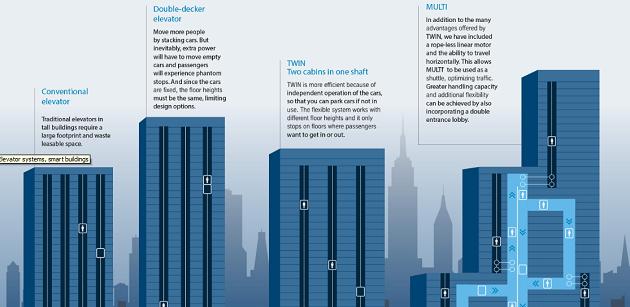 Stručné schéma vývoje výtahů. Zdroj: ThyssenKrupp
