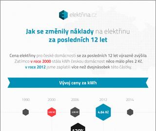 Náklady na elektřinu